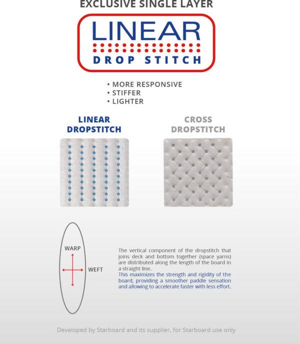 starboard_igo_zen_linear_dropstitch